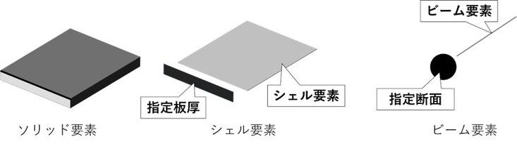 ソリッド要素とシェル要素とビーム要素それぞれのイメージ図です。