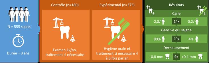 Principaux résultats de l'étude d'Axelsson et col. 1978.