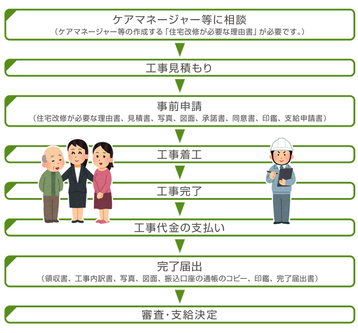 長崎県佐世保市・東七介護サービス 介護リフォーム工事の流れ