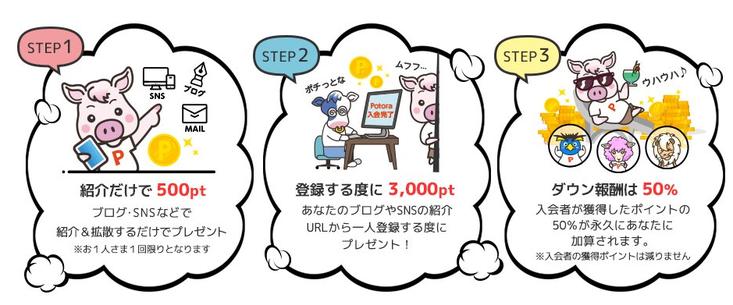 ポトラで友達紹介制度利用で月収20万円