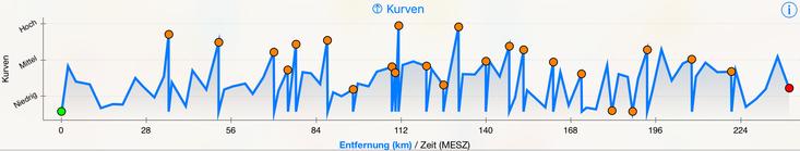 Das Wichigste über die Tour: Die Kurvenhäufigkeit.