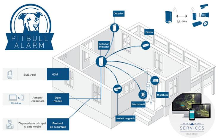 allarme senza fili per piccoli ambienti, allarme wireless per piccoli ambienti, allarme senza fili con gsm