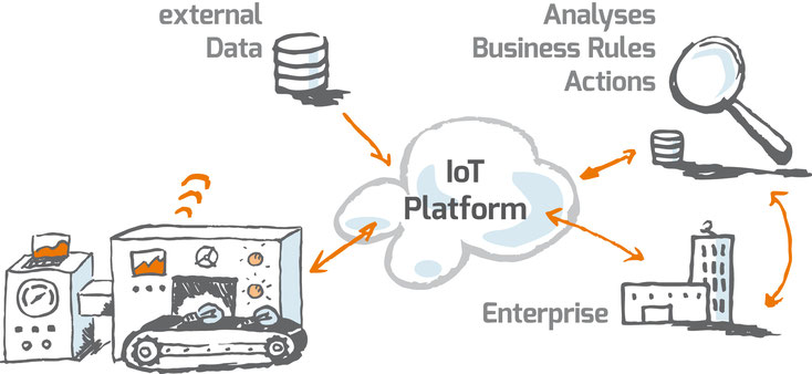 internet of things, definition