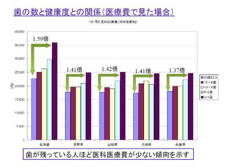 北海道は平成19年5月 70才以上 103,118人の平均医療費