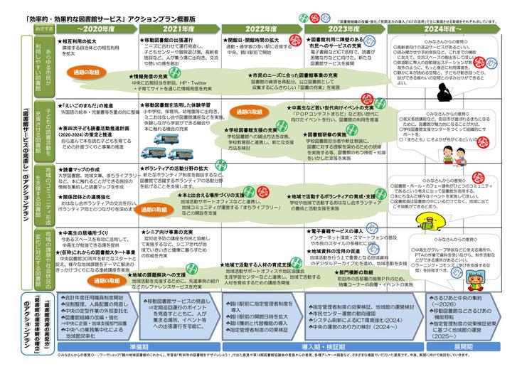 町田市の効率的・効果的な図書館サービスのアクションプラン概要版(2020.2.7.教育委員会で決定)
