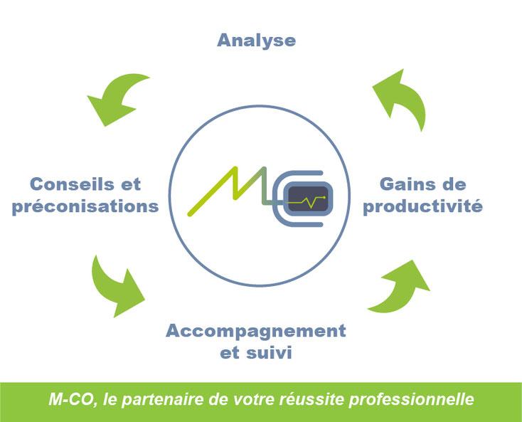analyse réseau électrique, conseils électriques, gains de productivité, accompagnement