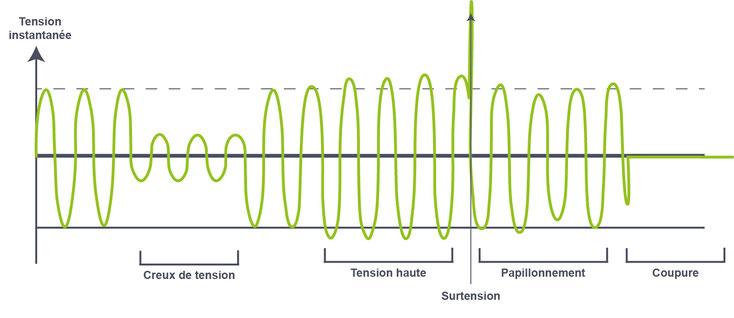 variations de la tension du un réseau électrique, creux de tension, tension haute, surtension, papillonnement, coupure électrique