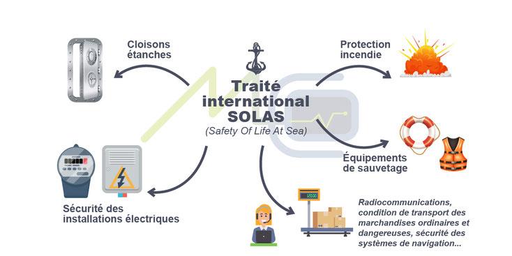 le traité SOLAS pour la sécurité maritime