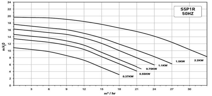Kennlinie SuperMax S5P1R Sta-Rite von Pentair Leistungskurve
