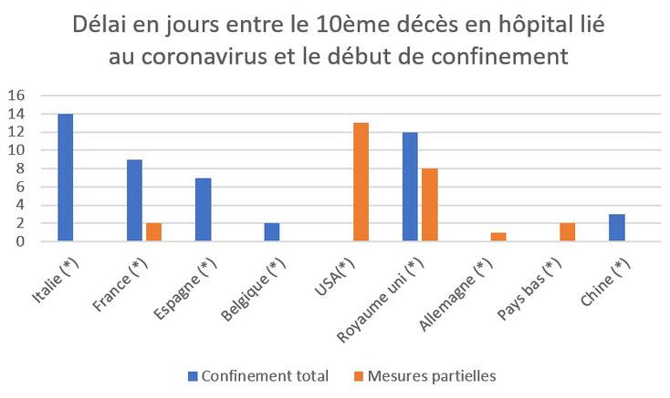 Délai de mise en oeuvre de confinement total coronavirus covid 19