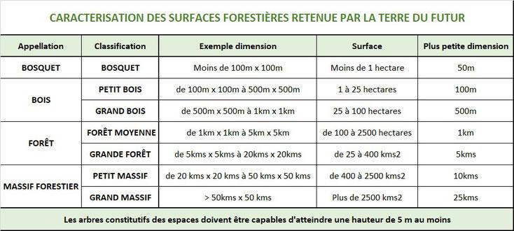 La table de différence entre bois et forêt de la Terre du futur, incluant bosquets, boqueteaux et massifs forestiers.