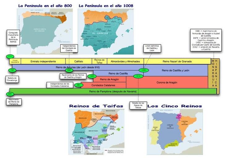 Evolución cronológica y en mapas de la P.Ibérica.