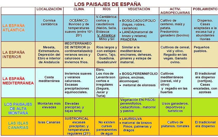 Cuadro resumen de los paisajes naturales de España. Síntesis recomendable.