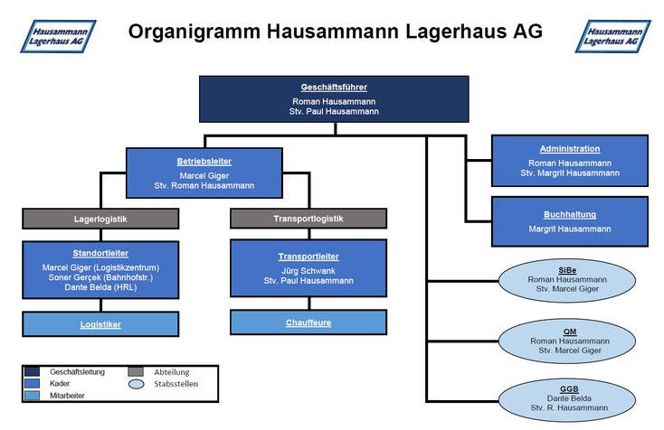 Organigramm Hausammann Lagerhaus AG Organisation