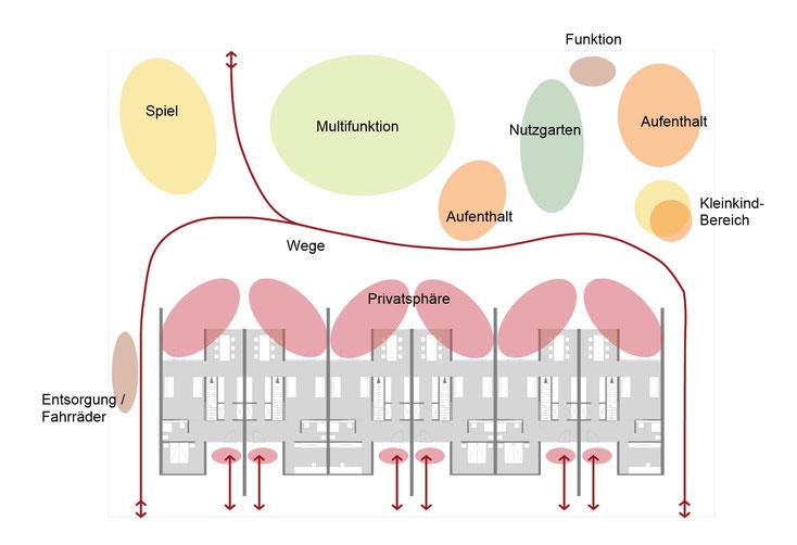 Funktionsschema Mehrgenerationengarten
