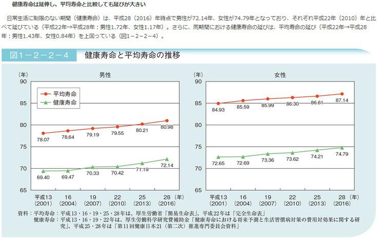 健康寿命と平均寿命の推移(令和元年版高齢社会白書・内閣府)より