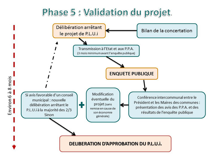 Phase 5/5 : Validation du projet