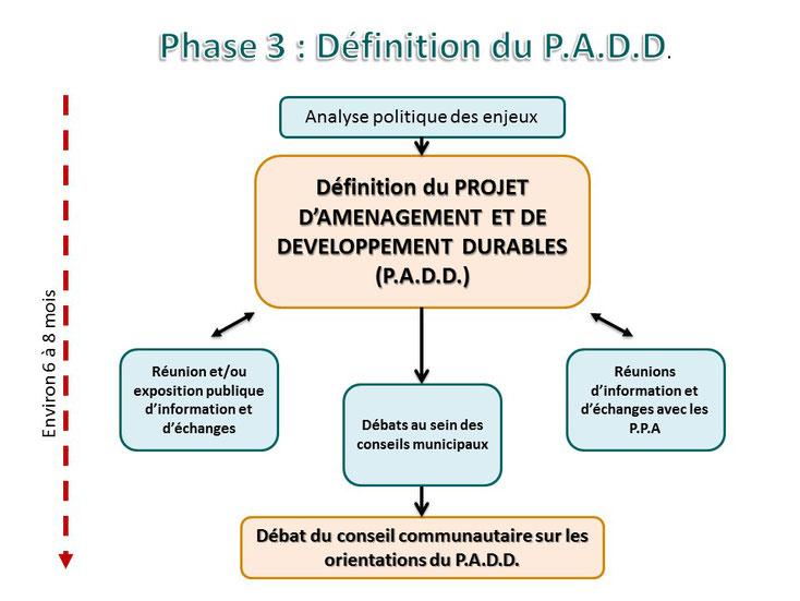 Phase 3/5 : Définition du P.A.D.D.