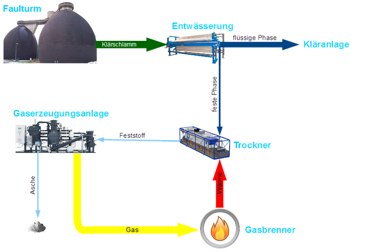 Fig. 2: Material flow diagram of a water treatment plant with sewage sludge