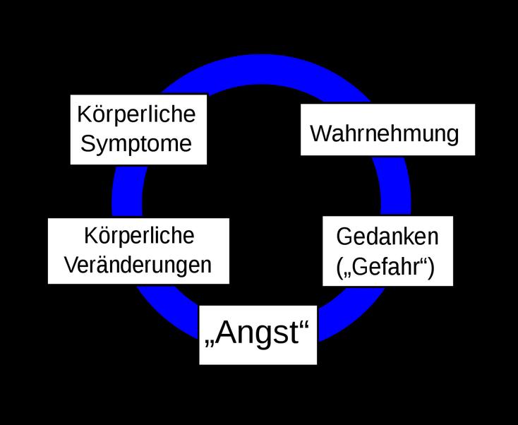 Teufelskreis Der Angst