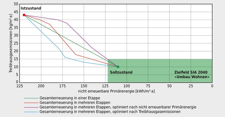 SIA-Effizienzpfad Energie (Quelle Merkblatt SIA 2047:2015)