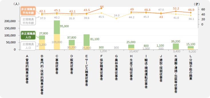 大阪市・女性の職業別人口と平均年齢 (正規職員/非正規職員)