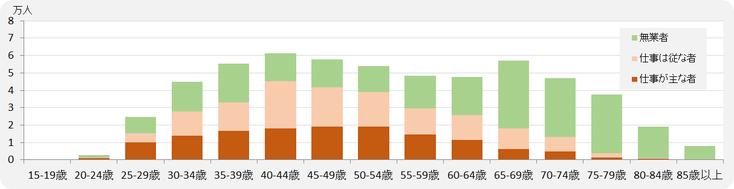 大阪市・女性 <配偶者あり> 有業者(仕事が主な者/仕事は従な者)/無業者数のグラフ