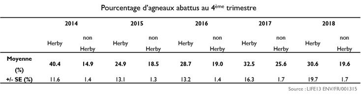Pourcentage d'agneaux abattus au 4ème trimestre