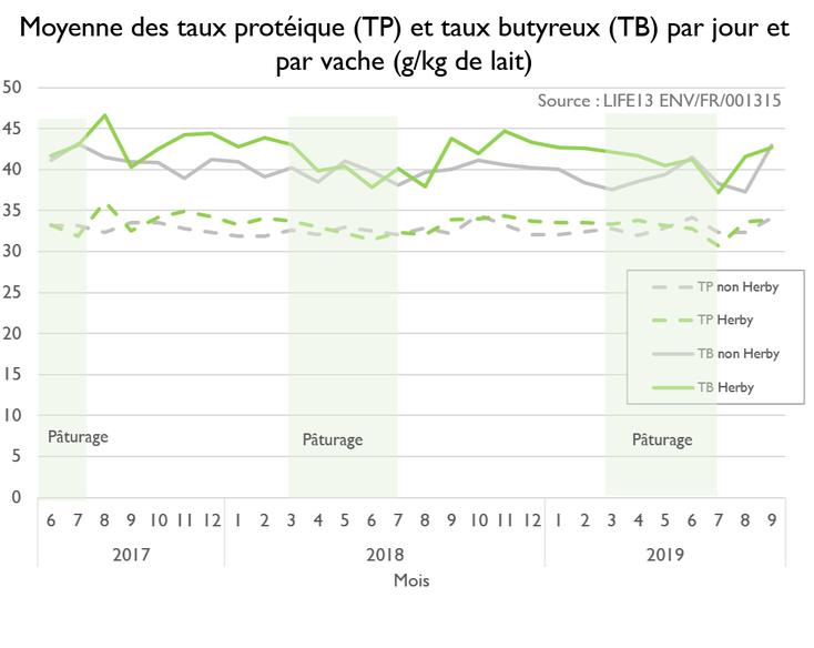 Suivi de la qualité du lait en termes de TB et TP