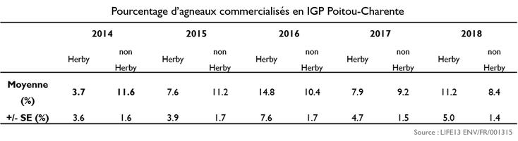 Pourcentage d'agneaux commercialisés en IGP Poitou-Charentes