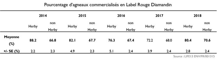 Pourcentage d'agneaux commercialisés en Label Rouge Diamandin
