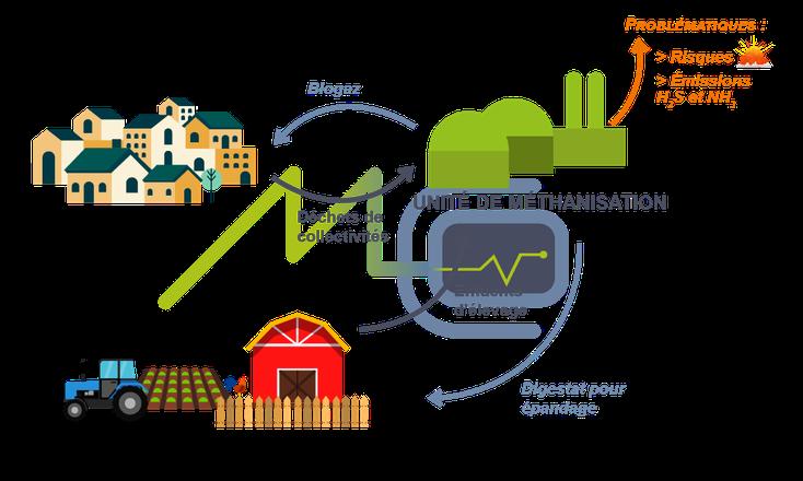 usine de méthanisation : schéma explicatif du processus de méthanisation
