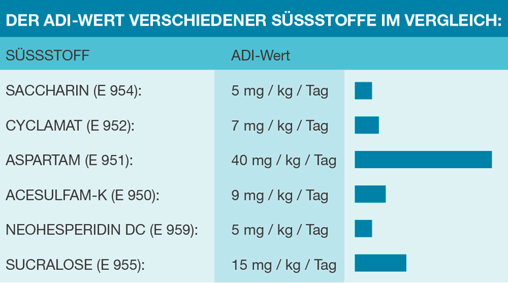 ADI Wert Süsstoffe Tabelle