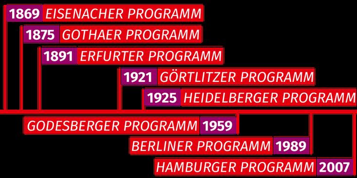 Die verschiedenen Grundsatzprogramme der SPD auf einem Zeitstrahl.