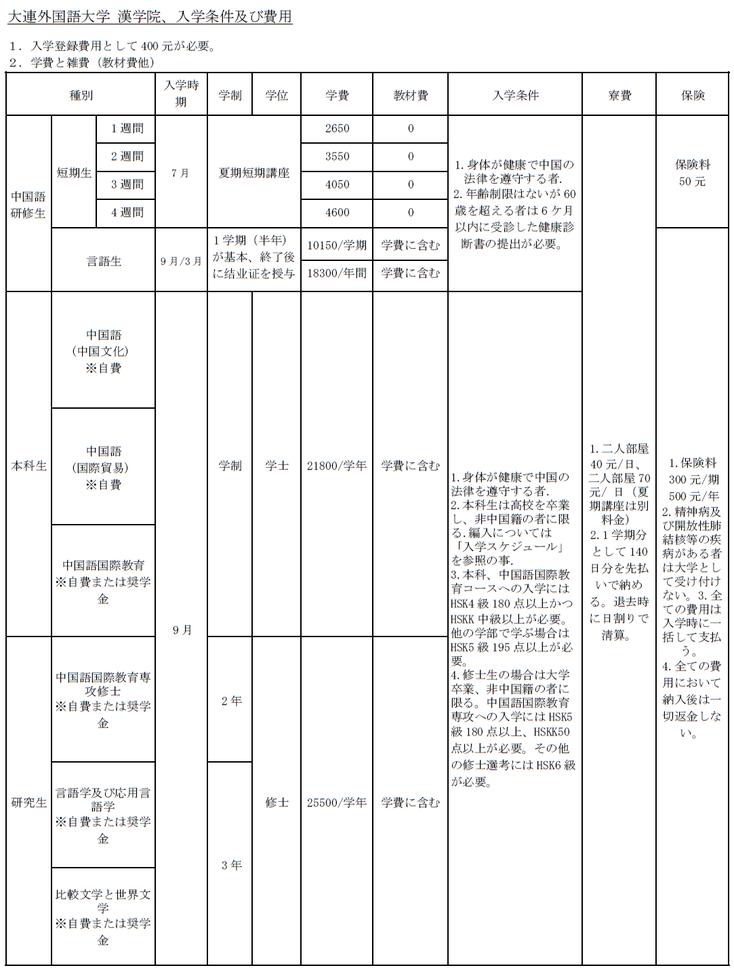 中国 大連外国語大学の入学条件/コース/学費