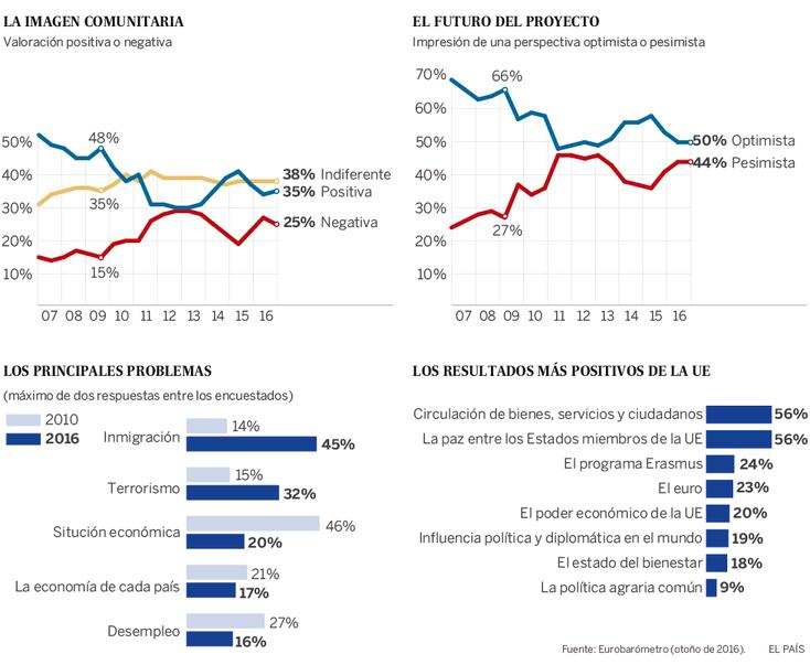 Eurobarómetro 2017. Imagen comunitaria. El futuro del proyecto.Principales problemas y resultados positivos de la UE.
