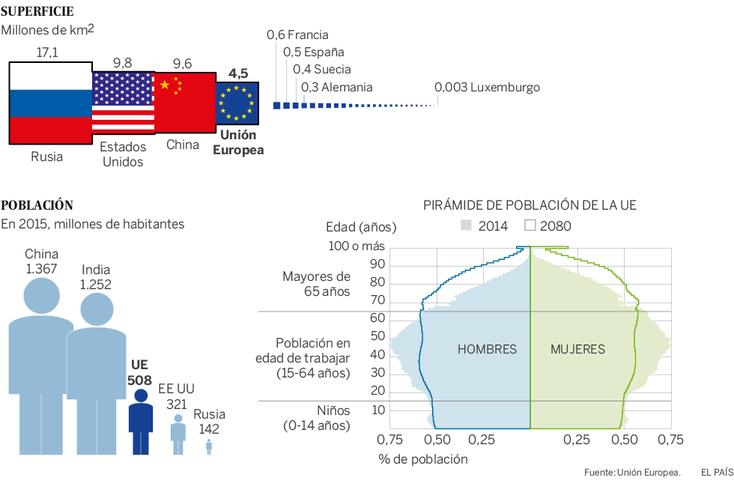 Superficie y población (2015 millones de habs.)