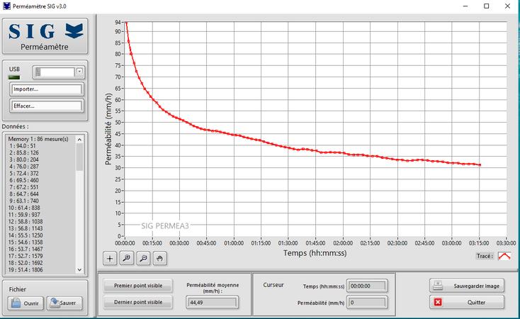 Interface logicielle PERMEA3