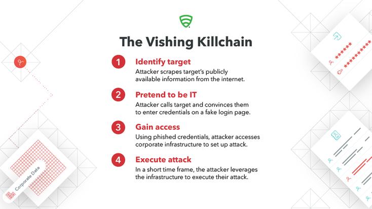 The Vishing Killchain