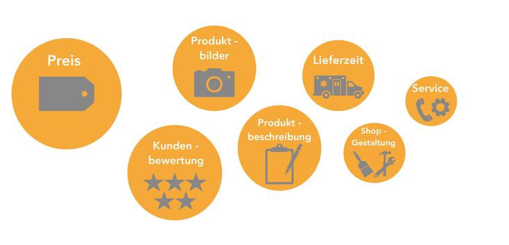 Faktoren die bei der Kaufentscheidung im Online – Shop wichtig sind