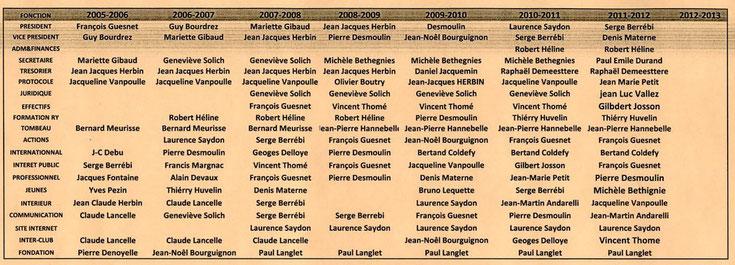 Postes occupés depuis 2005