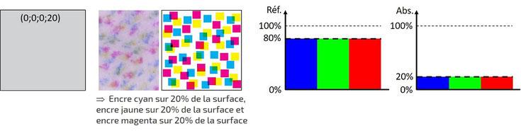 Code CMJN et spectres de réflexion et d'absorption (nuances de gris)