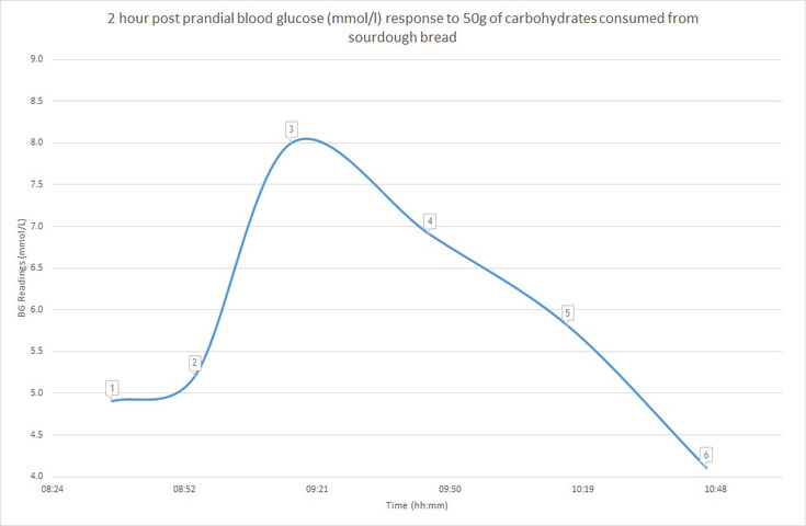 2 hour post prandial blood glucose (mmol/l) response to 50g of carbohydrates consumed from sourdough bread
