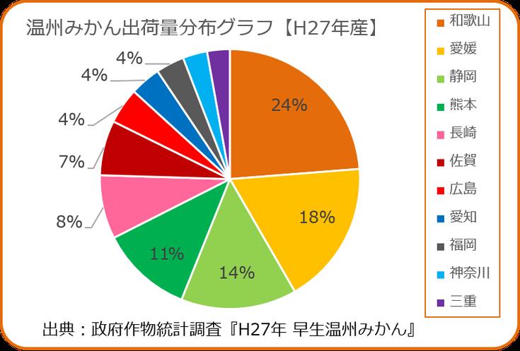 早生温州みかん出荷量分布グラフ【H27年産】 和×夢 nagomu farm