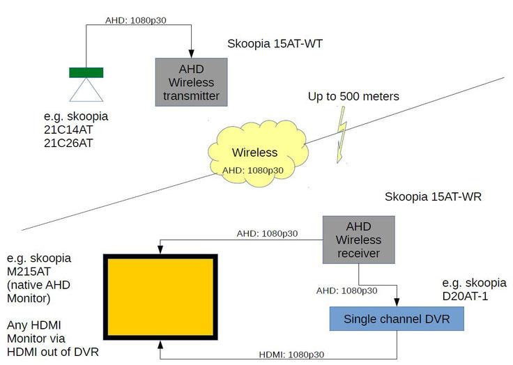 Solution wireless video