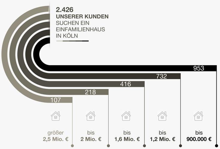 Immobiliengesuche Köln Häuser