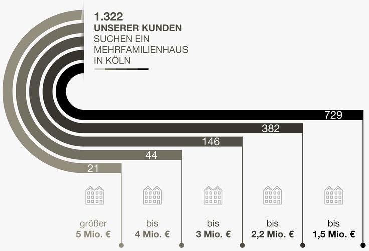 Immobiliengesuche Köln Mehrfamilienhäuser