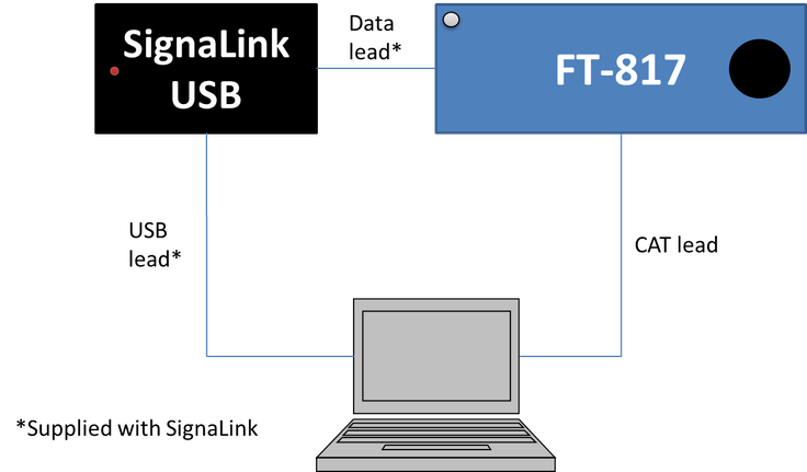 Setting up the FT-817 and Signalink for data mode communication