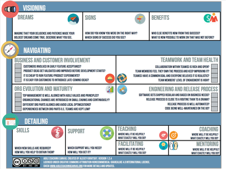 Agile Coaching Canvas. Download it as a PDF below.
