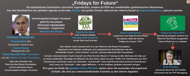 Fridays for FutureFfF Vorstand Frithjof Finkbeiner Vizepräsident Club of Rome Global Marshall Plan Global Contract Foundation Plant for the Planet Global Youth Summit Hintermänner Hinterleute Greta Thunberg Ikone Klima PR-Kette